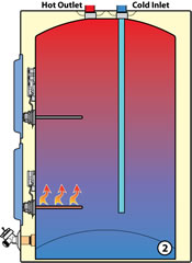 how standard electric water heaters work whirlpool standardelectric 5 the standard residential electric water