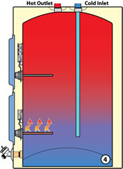 How Standard Electric Water Heaters Work Whirlpool