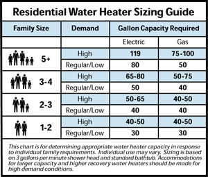 Water Heater Buyers Guide