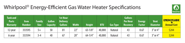 Whirlpool Energy Efficient Gas Water Heater Specifications Chart