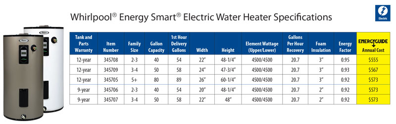 Whirlpool Energy Smart Electric Water Heater Specifications Chart