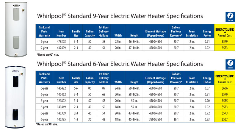 standard electric water heater specifications chart. Black Bedroom Furniture Sets. Home Design Ideas